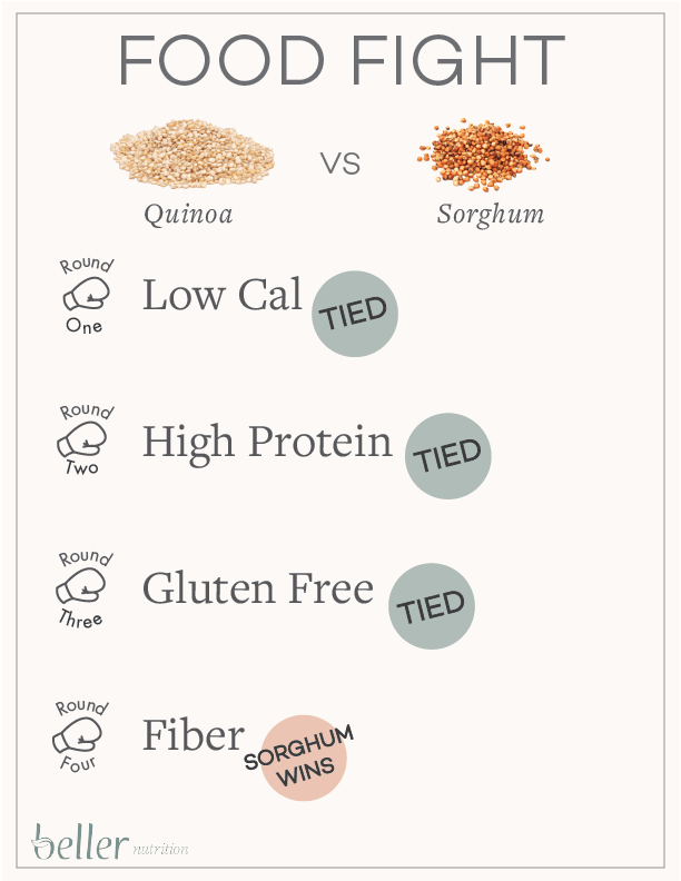 quinoa vs. sorghum high fiber